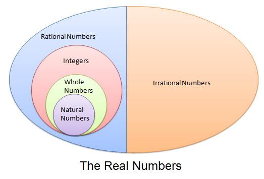 real number If on the real number line x lies to the right of y if we want to include the possibility that x is actually equal to y then we say that x is greater than or equal.